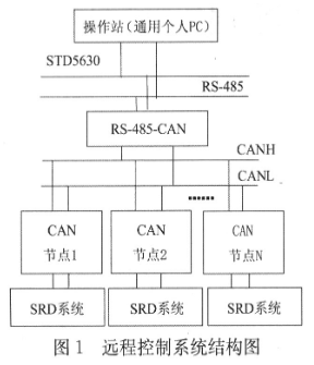 基于卡尔曼滤波器和CAN智能从站技术实现开关磁阻电机调速系统设计