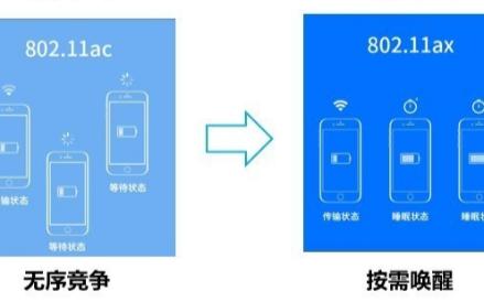 WiFi 6比WiFi 5相比较,哪些方面增强了