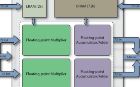 FPGA運算單元技術創新可支持高算力浮點