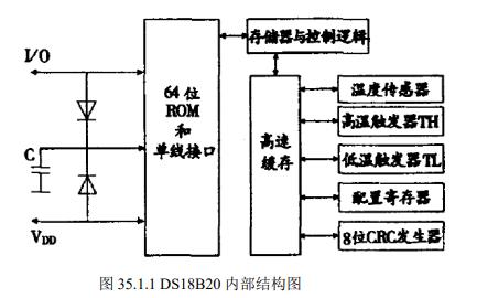 DS18B20數字溫度傳感器的實驗資料說明