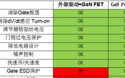 氮化镓GaN详细对比分析 纳微和英诺赛科氮化镓GaN产品应用