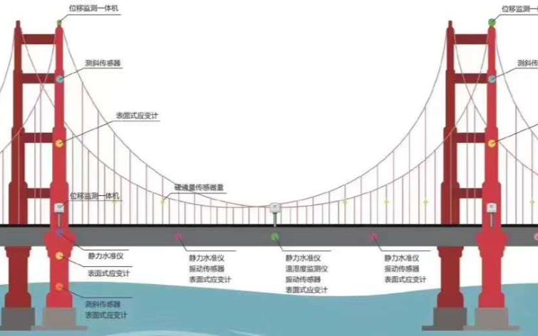 """虎门大桥突发""""波浪式""""晃动,物联网可以做什么?"""