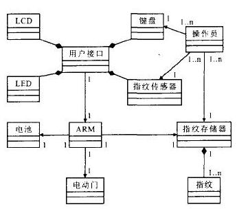 UML软件分析与建模技术在嵌入式指纹门禁系统中的...