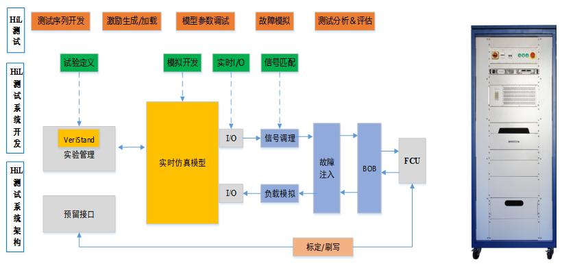 新能源汽车FCU硬件在环(HiL)仿真测试