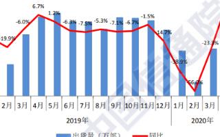 4月国内手机出货量达4172.8万部,5G手机占...