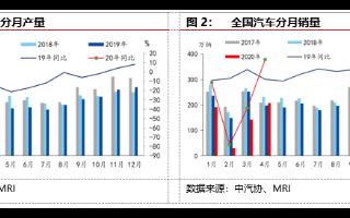 4月新能源汽车产销同比降幅继续收窄,预计全年总产量有所下滑
