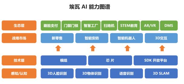 聚焦AI終端市場——埃瓦科技完成數千萬元Pre-A輪融資