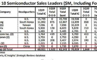 Q1季度海思市场份额为43.9%,首个杀进全球半导体厂前十