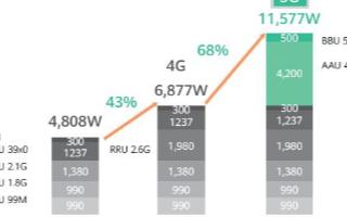 中国铁塔与华为5G Power方案未来将实现一站一柜和智能特性