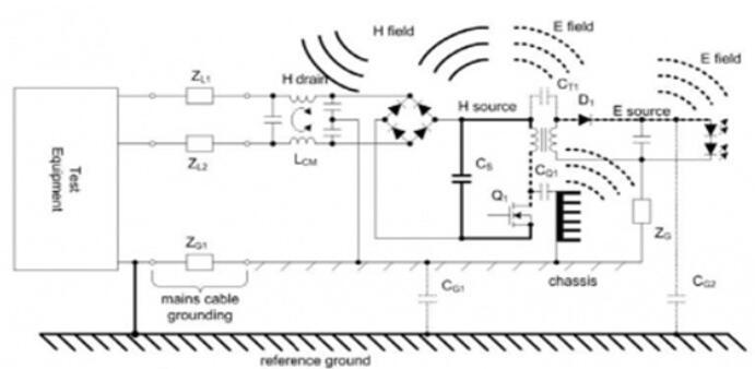 LED灯具emc测试经验分享
