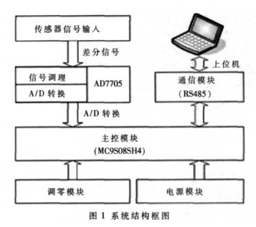 基于单片机和AD7705实现智能传感器系统的软硬件设计