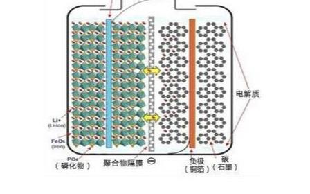 磷酸铁锂电池在新能源纯电动车中的应用分析