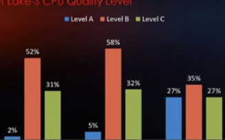 Intel十代酷睿超頻數據詳解:i9系列芯片體質最佳