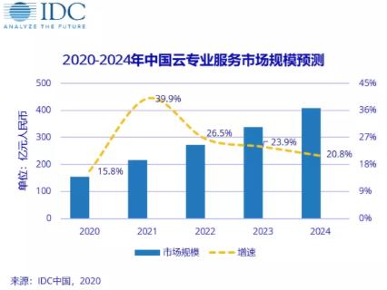 云專業服務2019-2024年預期復合增長率將達到 25.1%