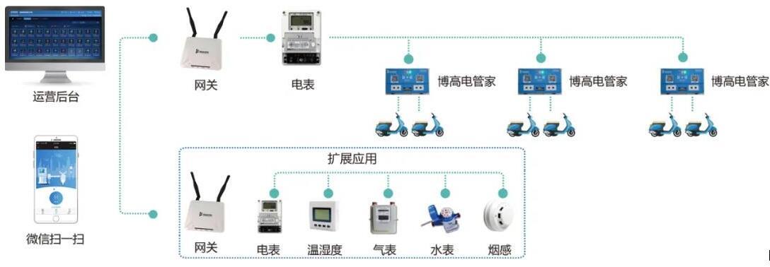 """基于LoRa打造的""""博高电管家""""智能充电方案"""