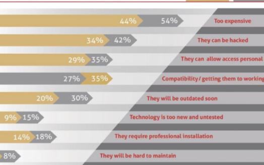 调查显示不同的消费群体对智能家居有着不同的看法