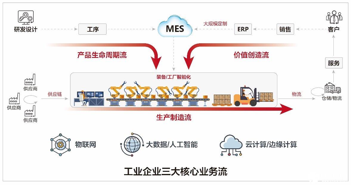华为工业互联网平台助力企业提质增效,进入新一轮的高质量发展阶段