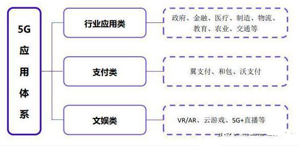 运营商联合推出5G消息业务_看三大运营商如何布局