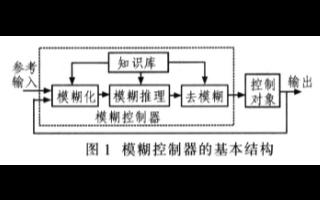 多種控制算法的應用優勢及在交流電機控制系統中的應用研究