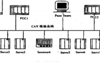 基于工控機和PCC可編程控制器實現塑窗生產線控制...