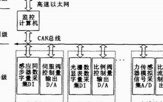 基于80C196KC单片机结合CAN总线实现开放式电液伺服控制系统的设计