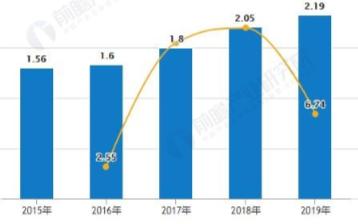 中國空調行業產銷量增速放緩,線上渠道銷售占比不斷增加