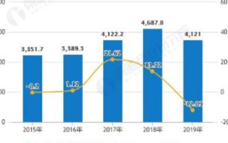 2020年全球集成电路将有过度的年增长率,中国进出口单价差距减少