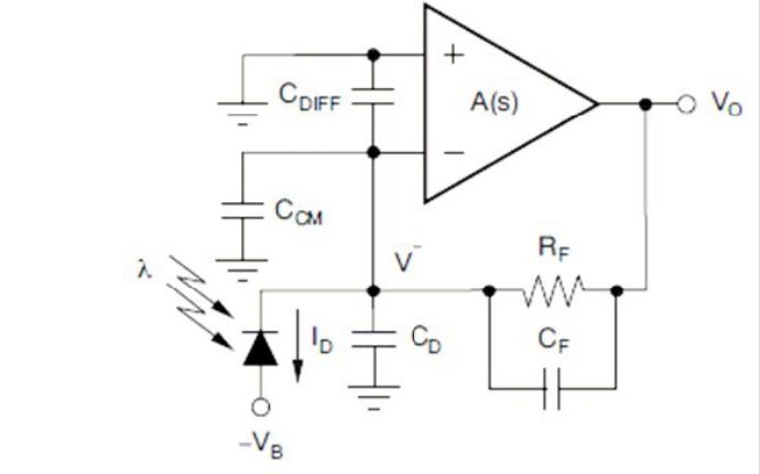 跨阻型放大器应用应该关注那些指标和计算方法说明