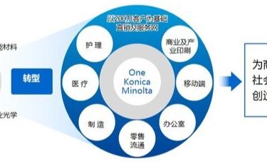 柯尼卡美能達數字化增值服務與3D打印