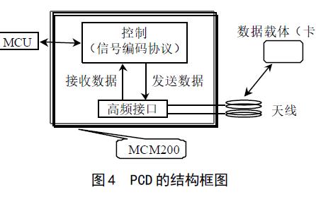 近耦合射频辨认体系的任务道理是怎样样的及若何停止天线设计
