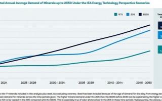预计2050年电池金属产量增加500%才能满足清洁能源技术的需求
