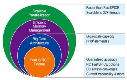 千兆级电路仿真器NanoSpice Giga实现比FastSPICE仿真器更快速度