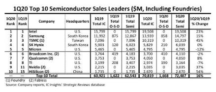 Q1季度华为海思销售额同比上涨54%,挺进全球十...
