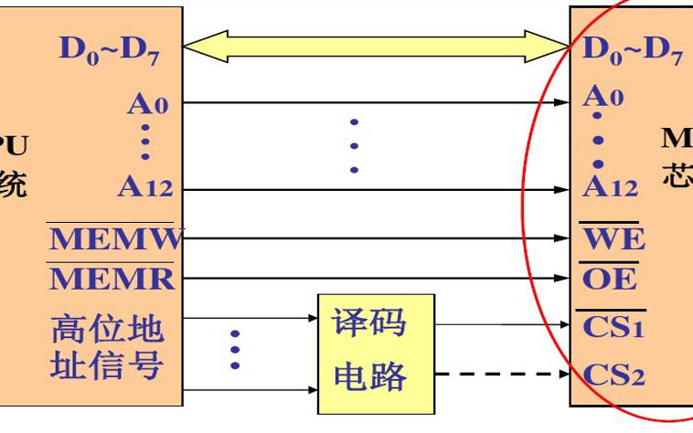半导体存储器的学习课件资料说明