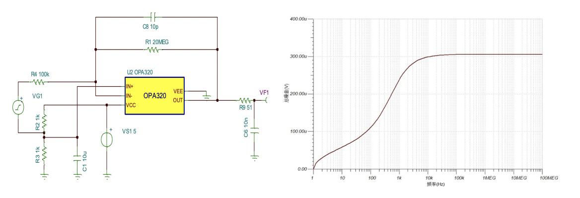 基于ADC的放大器噪声性能评估