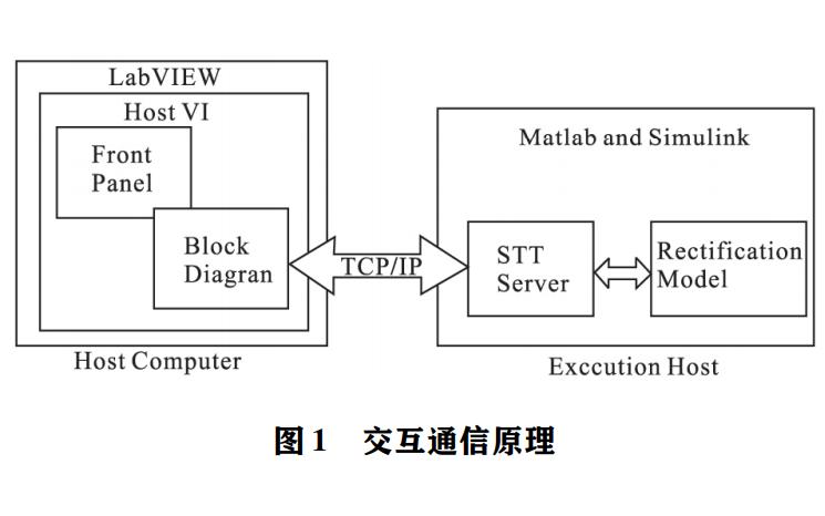 基于LabVIEW和Matlab_省略_力電子技術虛擬實驗平臺的