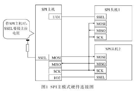 基于LPC2103微控制器實現LED數碼管的顯示設計