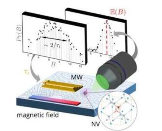 机器学习与量子传感器结合实现了高灵敏度检测磁场的...