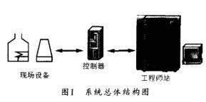 基于TCP/IP网络协议和SOCKET接口实现组...