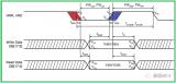 STM32定时器单脉冲模式的一个应用示例