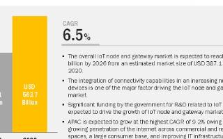 未来六年内全球物联网节点和网关市场规模复合年增长...