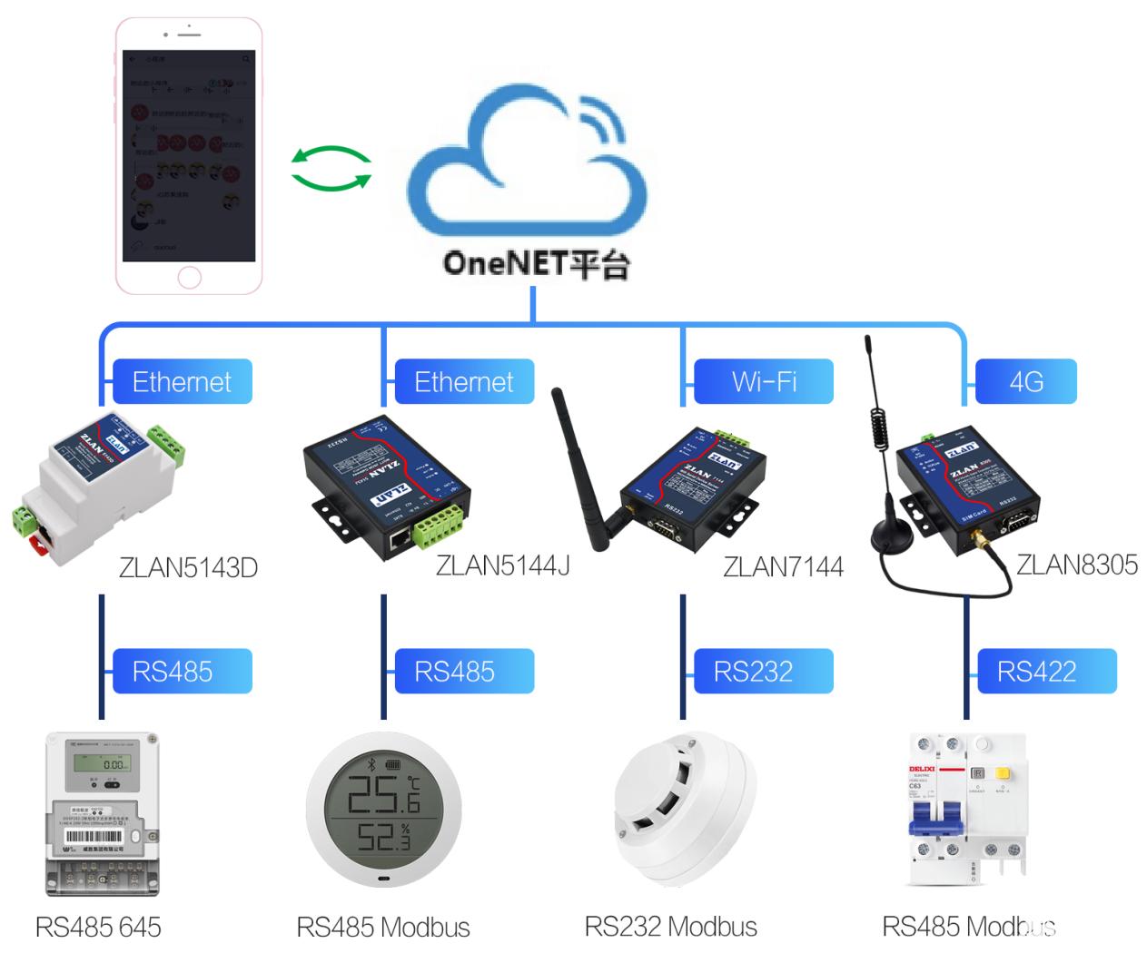 设备接入OneNET
