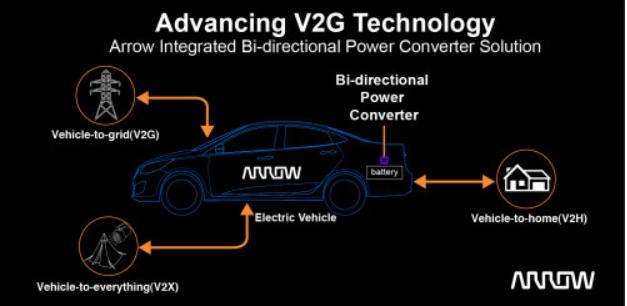 艾睿电子推出集成双向电力转换器解决方案,推动电动汽车到电网技术发展