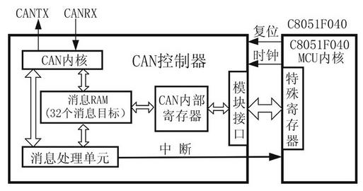 基于C8051F040和PCA82C250收发器...
