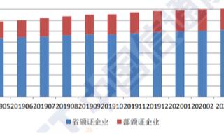 4月民营控股企业占经营者总数的95.2%,成为增值电信业务领域主力军