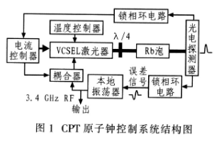 激光VCSEL控制系统的工作原理、测试和实现设计