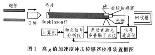 基于微型霍普金森桿技術實現高g值加速度沖擊傳感器測量裝置的設計