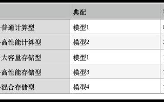 中国联通总部IT云天宫平台扩容,和华为开启天宫国...