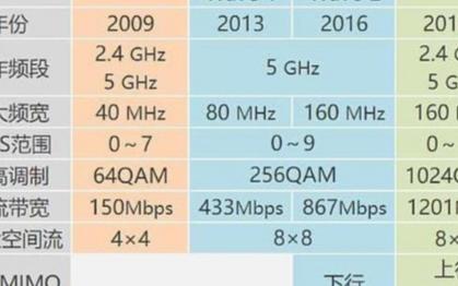 什么是WiFi6技术,它的速度究竟有多快