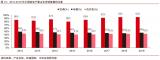 2019年中国制造业在全球产业链中的占比接近30%